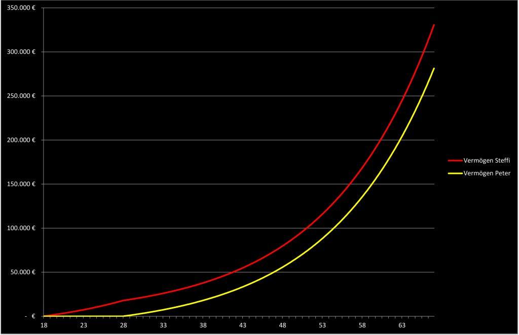 Chart - Warum sparen so wenige?