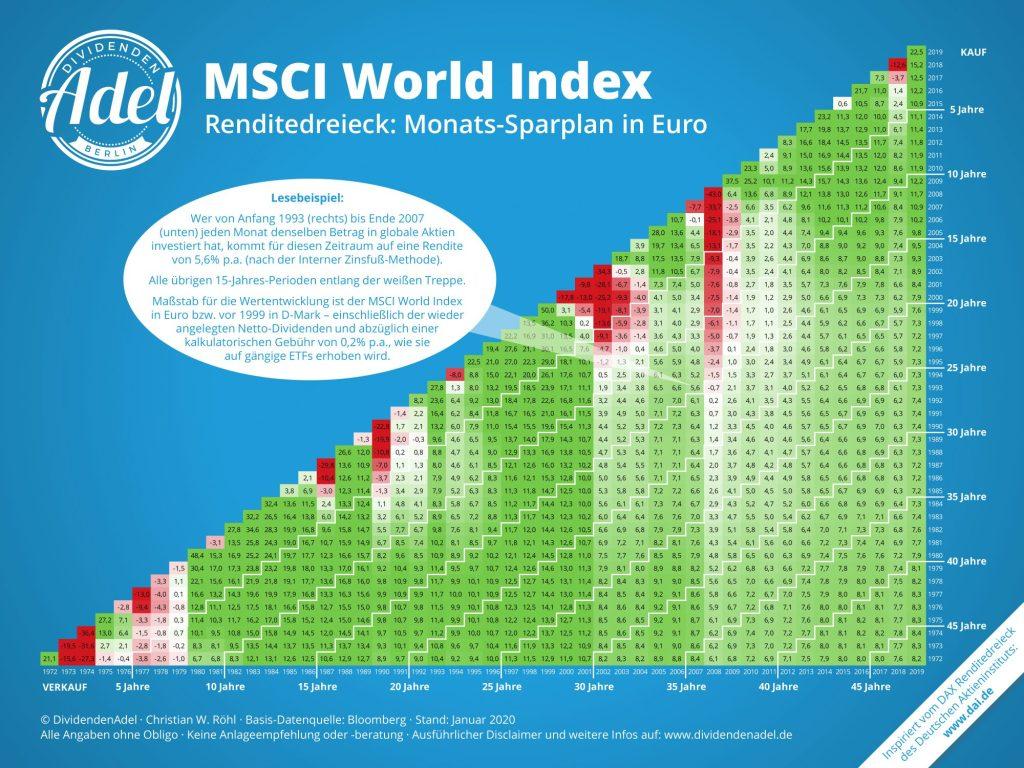 MSCI World Index - Renditedreieck